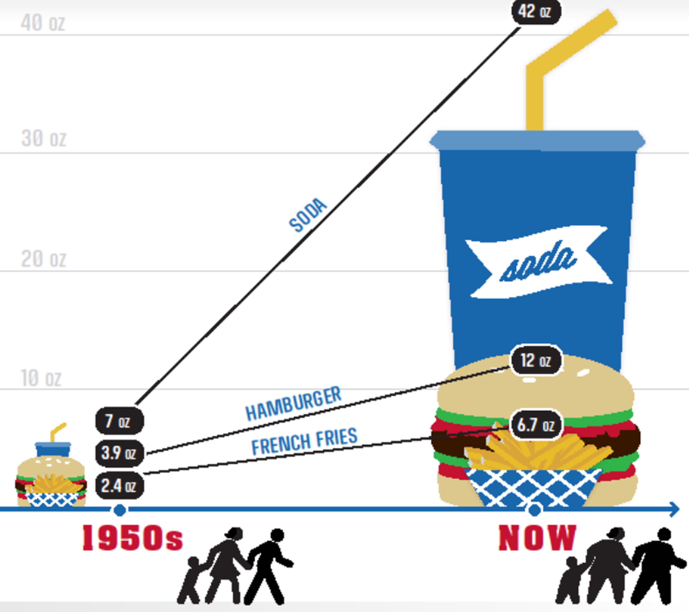 Portion size matters
